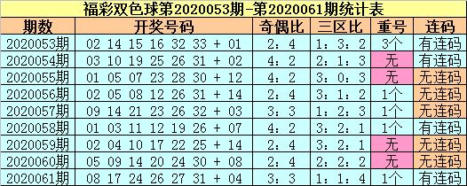 [公益彩票]苏苏双色球第20062期:三区比预测3-1-2