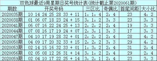 [公益彩票]石浩双色球第20062期:奇偶比预测4-2