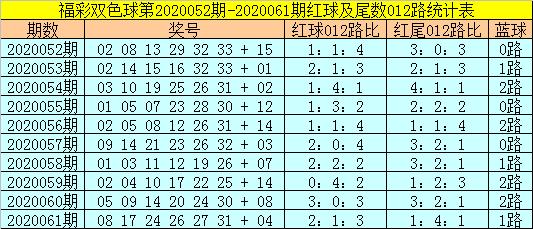 [公益彩票]易阳指双色球第20062期:排除2路蓝球