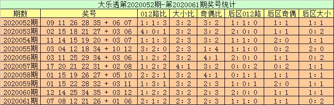 [公益彩票]高月大乐透第20062期:龙头预出1路号