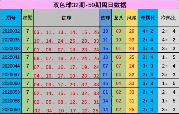 [公益彩票]赵强双色球第20062期:冷码红球回温