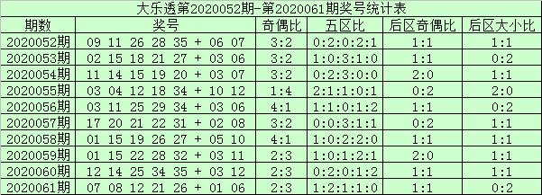 [公益彩票]阿财大乐透第20062期:前区双胆33 35