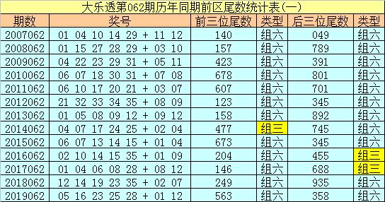 [公益彩票]船长大乐透第20062期:后区和值参考8