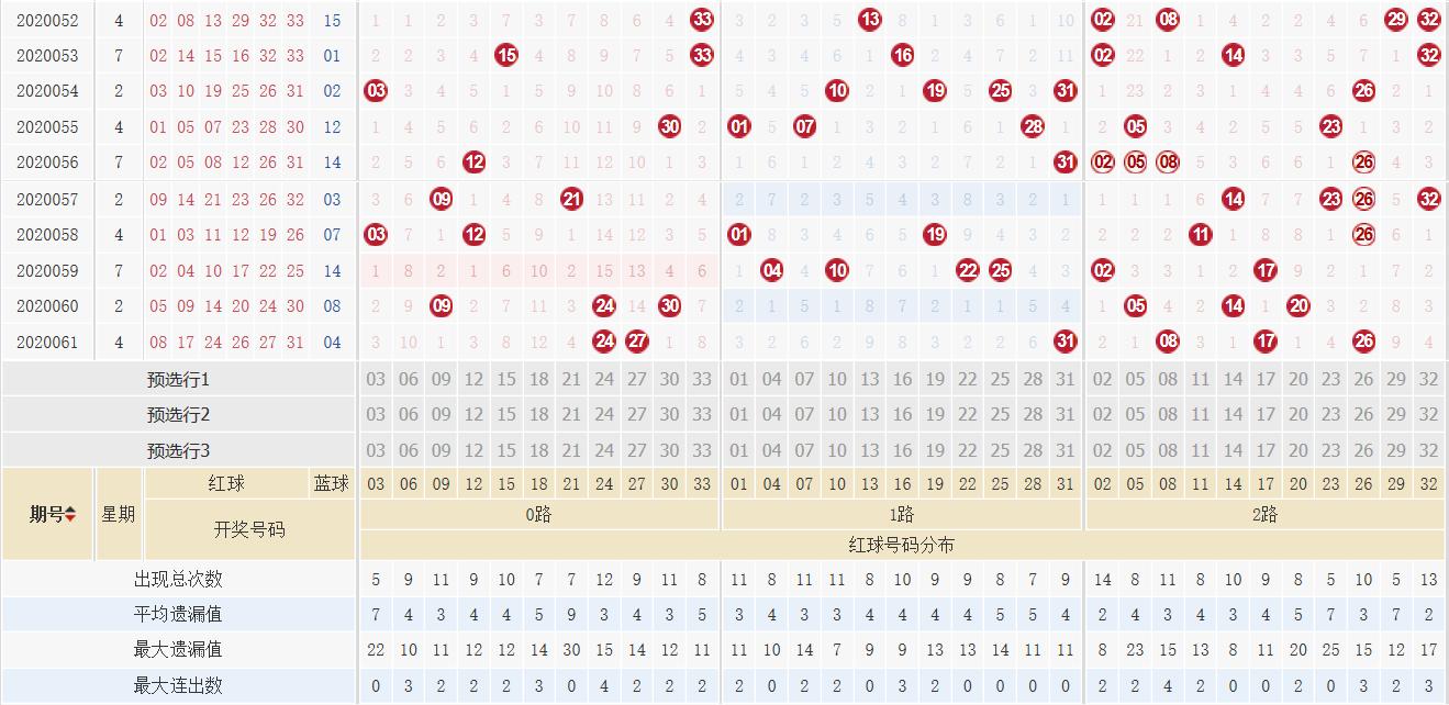 [公益彩票]阿燕双色球第20062期:0路红球参考06
