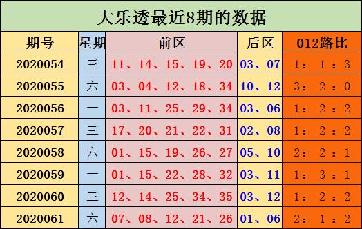 [公益彩票]陈浩大乐透第20062期:前区0路走势火热