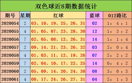 [公益彩票]陈浩双色球第20062期:一码独蓝14