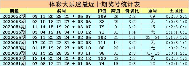 [公益彩票]卜算子大乐透第20062期:后区小号热出