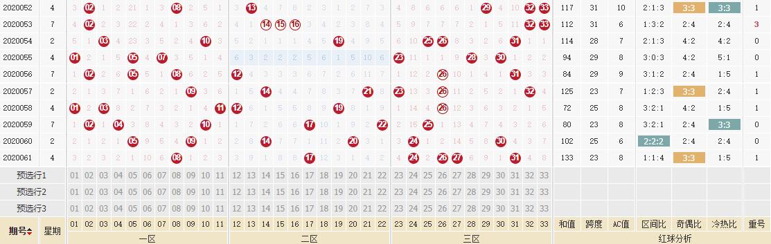 [公益彩票]古晓天双色球第20062期:红球放弃重号