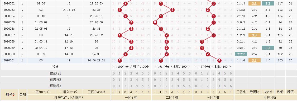 [公益彩票]于江双色球第20062期:红二区关注20