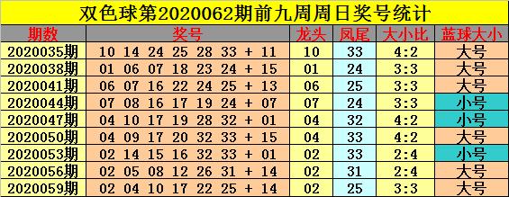 [公益彩票]钟玄双色球第20062期:龙头凤尾05 33
