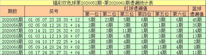 [公益彩票]张强双色球第20062期:红球胆码28 29