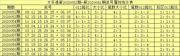 [公益彩票]吕洞阳大乐透第20062期:后区防2路号断档