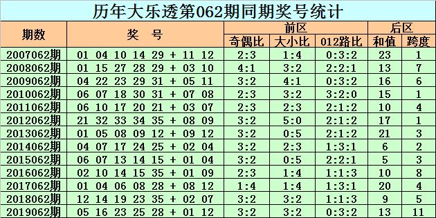 [公益彩票]老李大乐透第20062期:后区和值关注13