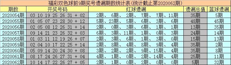 [公益彩票]海草双色球第20063期:防热码红球低迷