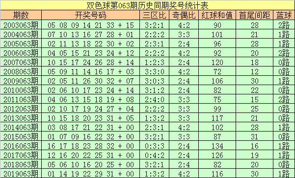[公益彩票]彩大师双色球第20063期:红三区比1-3-2