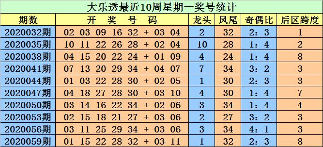 [公益彩票]江明大乐透第20062期:前区奇偶比1-4