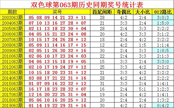 [公益彩票]阿旺双色球第20063期:龙头凤尾03-31