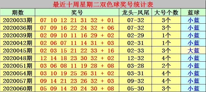 [公益彩票]冰燕双色球第20063期:大号红球热出
