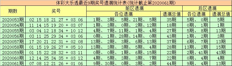 [公益彩票]金大玄大乐透第20062期:后区首位参考04