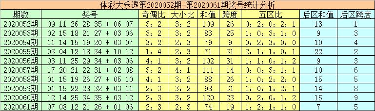 [公益彩票]秦姐大乐透第20062期:后区两码08 09