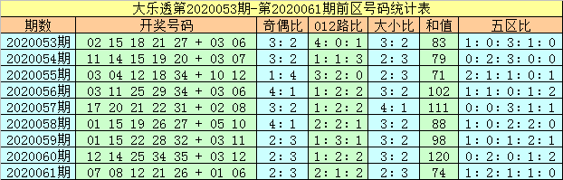 [公益彩票]马追日大乐透第20062期:后区小号热出
