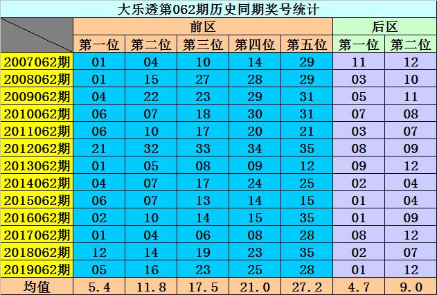 [公益彩票]李阳大乐透第20062期:后区防全偶组合