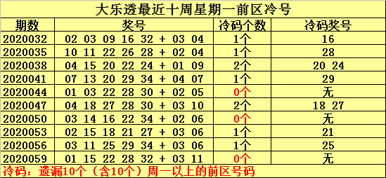 [公益彩票]何明大乐透第20062期:温号关注28 34