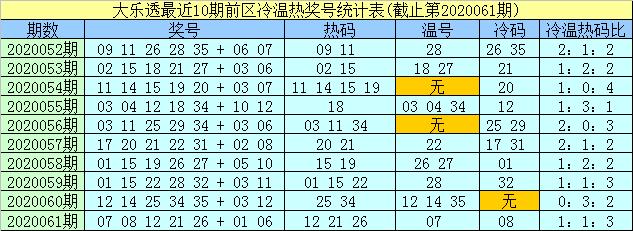 [公益彩票]孟浩然大乐透第20062期:前区精选冷码05