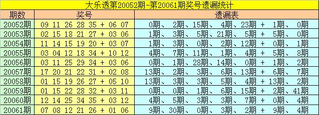 [公益彩票]雀妃大乐透第20062期:预出奇数龙头