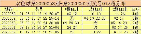 [公益彩票]彩客双色球第20063期:独蓝参考09