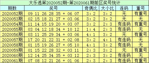 [公益彩票]李员外大乐透第20062期:后区两码06 08