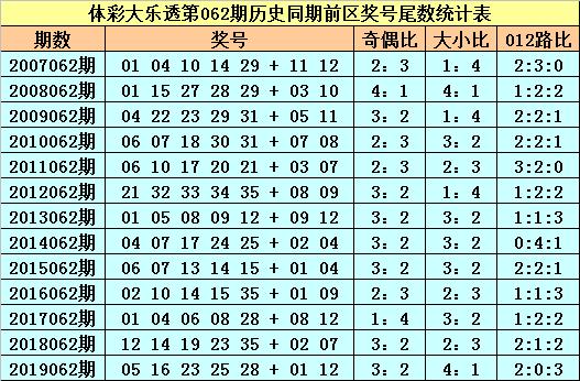 [公益彩票]苏苏大乐透第20062期:前区必杀尾数3