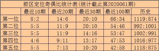 [公益彩票]林啸大乐透第20062期:前区胆码08 26
