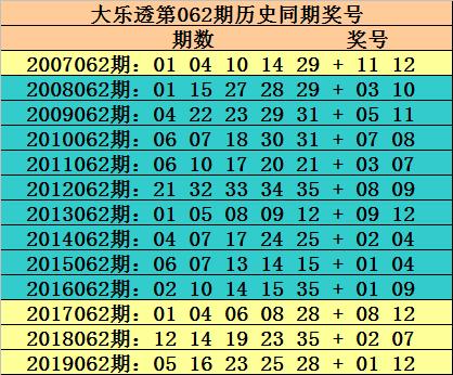 [公益彩票]玫瑰大乐透第20062期:前区排除重号