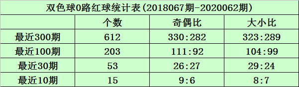 [公益彩票]沧海双色球第20063期:1路红球胆码04 10