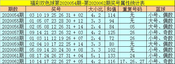 [公益彩票]范秋雨双色球第20063期:小号红球占优
