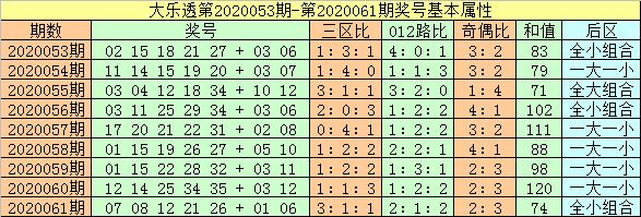[公益彩票]闲人大乐透第20062期:前一区温冷