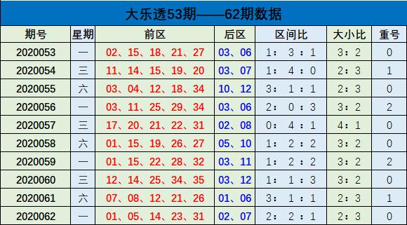[公益彩票]樊阳大乐透第20063期:前区杀码06 07