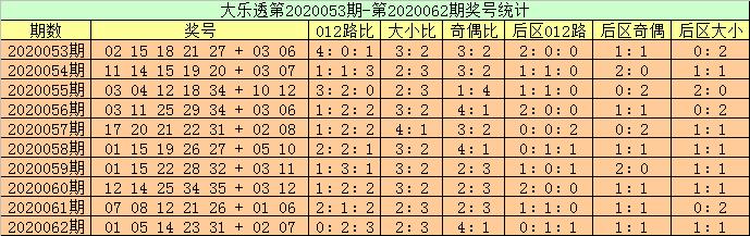 [公益彩票]高月大乐透第20063期:前区双胆11 35