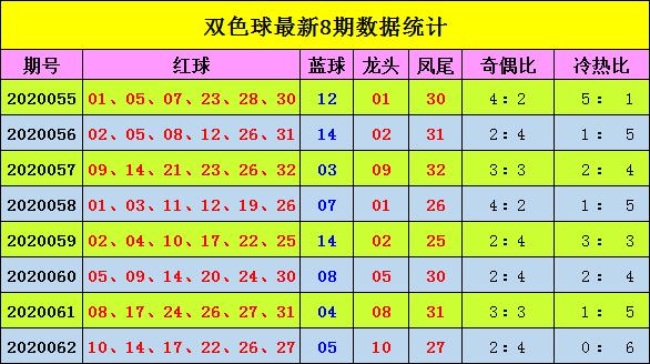 [公益彩票]阿king哥双色球第20063期:冷热比2-4