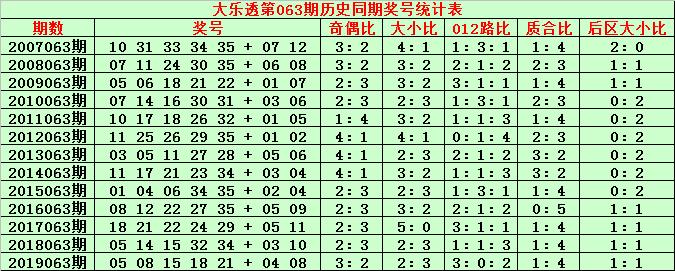 [公益彩票]金成大乐透第20063期:参考质合比2-3