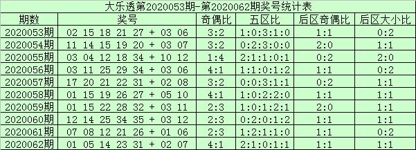 [公益彩票]阿财大乐透第20063期:前区双胆09 21