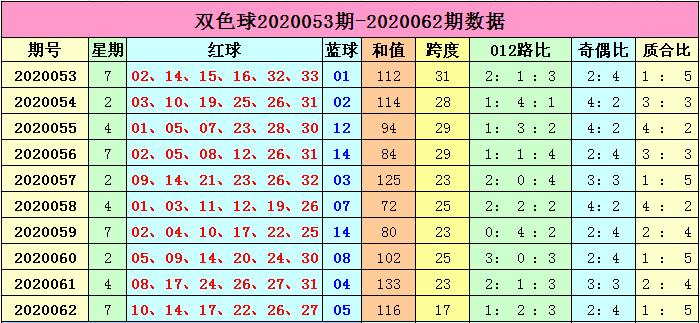 [公益彩票]李长生双色球第20063期:一码红球跨度27