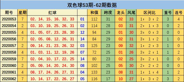 [公益彩票]刘瑞双色球第20063期:推荐连号19 20