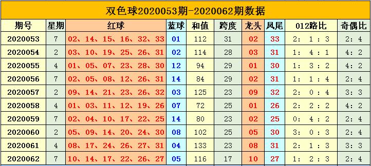 [公益彩票]杨天双色球第20063期:一码蓝球推荐06