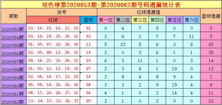 [公益彩票]福哥双色球第20063期:蓝球杀码01 12 13