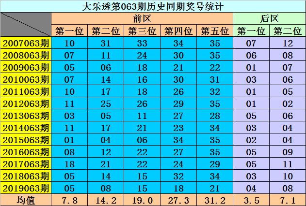 [公益彩票]李阳大乐透第20063期:龙头排除0路号码