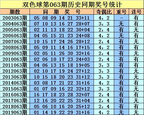 [公益彩票]庄德双色球第20063期:预测奇偶比为3-3