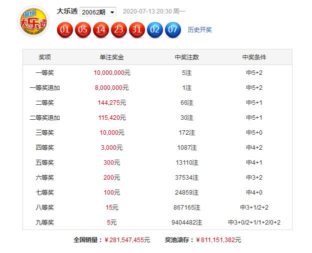 [公益彩票]芦阳清大乐透第20063期:前区胆码21 24