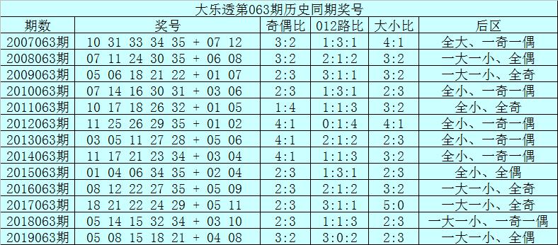 [公益彩票]范秋雨大乐透第20063期:后区杀码11 12